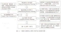 MRP、MRPⅡ、ERP、ERPⅡ之间的关系?