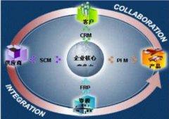 PLM系统的核心功能