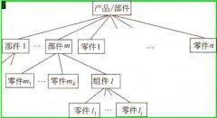 PLM产品装配结构的层次关系