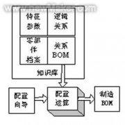 正确建立不同BOM之间的逻辑联系