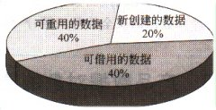 PDM/PLM在制造企业中产品生命周期中的产品数据管