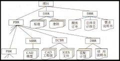 产品开发项目的数据对象信息模型