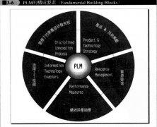 五个PLM构成要素1:新产品研发流程管理