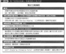 五个PLM构成要素5:活用IT技术(成本管理)