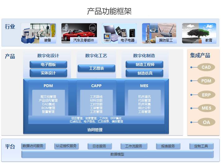 PLM 产品全生命周期管理