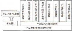 PLM中CAD,MRP,ERP,BOM的结构配置与管理
