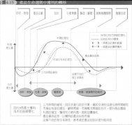PLM,产品生命周期获利管理