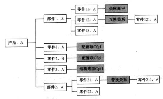 有时在产品结构树的不同层次上