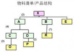 PLM产品生命周期中的结构配置管理