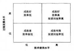 PLM系统的三个组成要素:人/过程/实践(一)