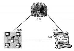 PLM系统的三个组成要素:人/过程/实践(二)