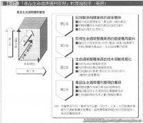 PLM产品生命周期获利管理的实施顺序