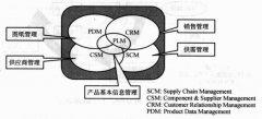 产品革新和流程革新—PLM与SCM、CRM、PDM的区别
