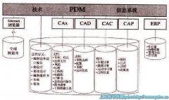 PLM和规格管理充分利用企业的Know-how