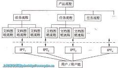 基于PLM/PDM的产品开发过程管理方式