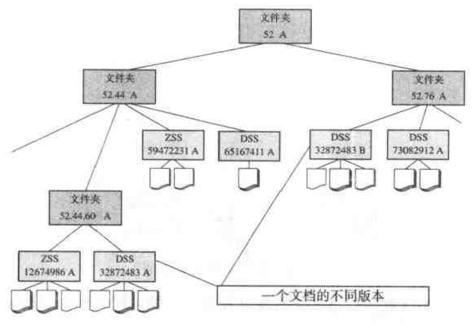 图3-66文件夹的结构
