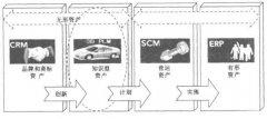 PLM与CRM、SCM、ERP之间的关系