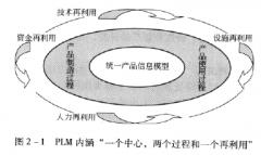 PLM定义和理解