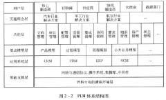 PLM体系结构和信息模型