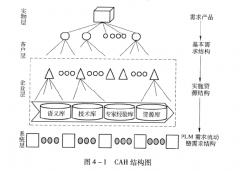 PLM需求信息结构