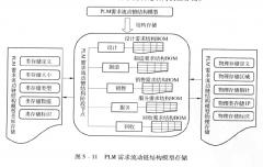 PLM需求流动链结构模型储存