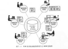 PLM需求流动链结构BOM