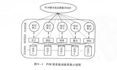 PLM需求流动链需求知识管理