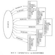 PLM需求流动链结构模型及其决策控制技术的应用