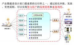 文档管理-PLM系统的主要功能介绍
