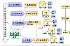 TiPLM系统解决方案-零部件分类及信息管理