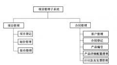 面向PLM的定制产品项目管理子系统实现