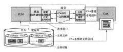 PLM/CAx 集成