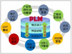 PLM对于国内外企业信息集成的发展与现状分析
