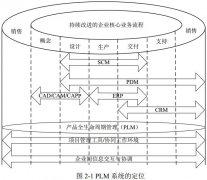 PLM 系统权限管理的需求分析