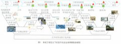 PLM产品信息管理与集成