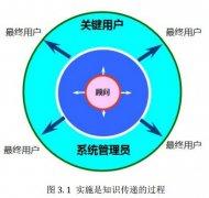 PLM系统实施的关键因素分析及实施原则