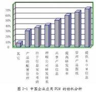 PLM 概述及系统功能分析