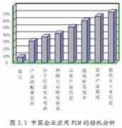 PLM概述及系统功能分析