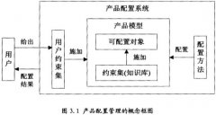 PLM产品配置管理研究