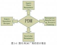 PLM中产品结构与配置管理的设计与实现