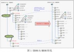 大连机车PLM系统平台建立