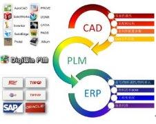 PLM在航空制造业的应用研究