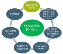 PLM的实施