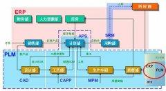 PLM系统在轻量级工作流中的应用