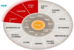 寻找PLM的成长密码