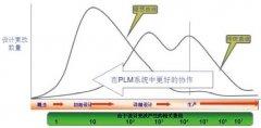 产品生命周期管理系统(PLM)在风电企业中的应