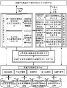 PDM技术在机械可靠性设计分析中的应用研究