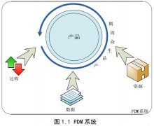 PDM技术及项目实施的关键