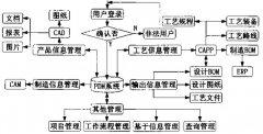 PDM与ERP的集成方法