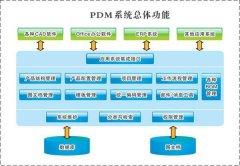 PDM/PLM系统的关系和差异